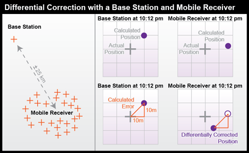 Diagram of Differential Correction with a Base Station and Mobile Receiver.