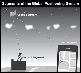 Segments of the Global Positioning System.