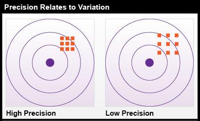 Precision Relates to Variation.