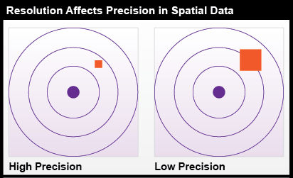 Resolution Affects Precision in Spatial Data.