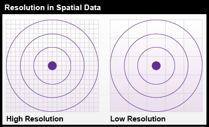 Resolution in Spatial Data.