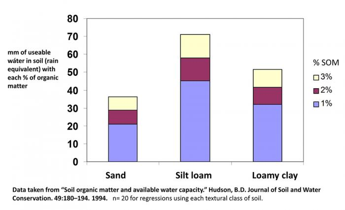 graph of soil organic matter and available water capacity