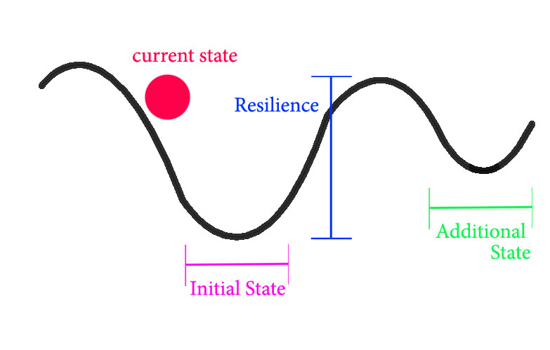 Diagram illustrating the concept of resilience and state as described in the section above.