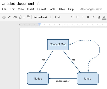 Creating Diagrams Or Concept Maps With Google Docs Geog 30n