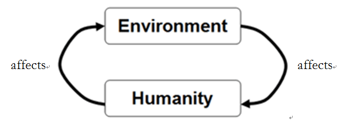 Two boxes labeled humanity and environment. Two arrows labeled affects go between the boxes