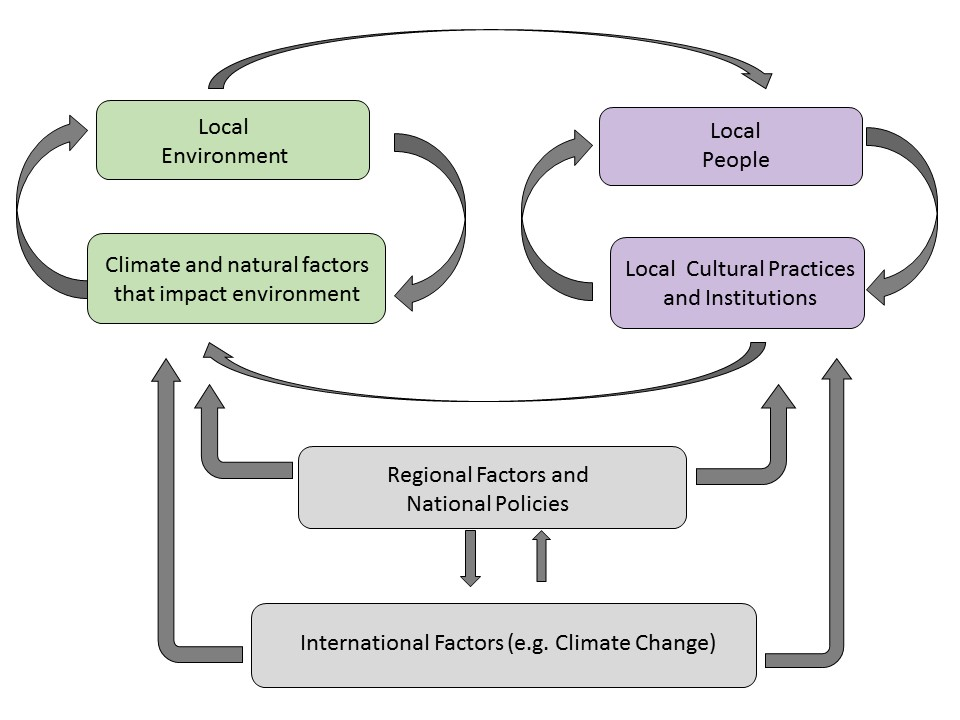 Complex Social-Ecological Systems