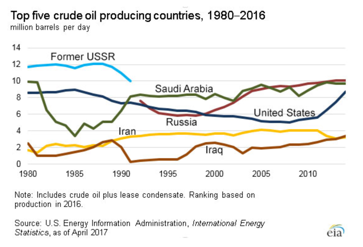 Lessons 100 Lb Propane Tank Together With Electric Blanket Circuit Diagram Graph Of Top 5 Crude Oil Producing Countries 1980 2016