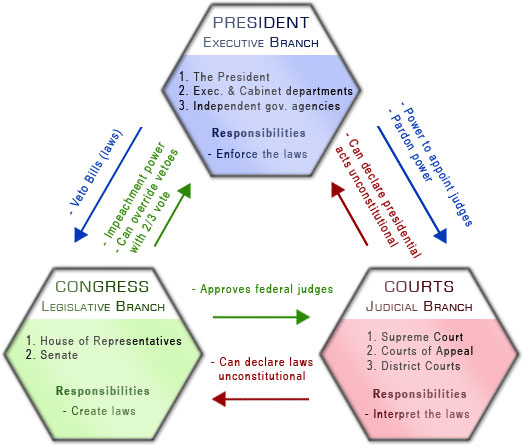 Congress Our Lawmaking Body Geog Eme 432 Energy Policy