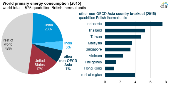 Chart of global annual primary energy consumption by region. Critical info included in above paragraph