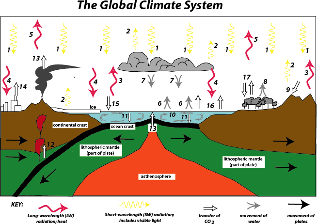 Infographic of the climate system. Described in text below