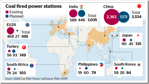 Global map showing existing and planned coal-fired power plants around the world
