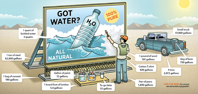 cartoon shows how much water certain goods took to produce. see text alternative below