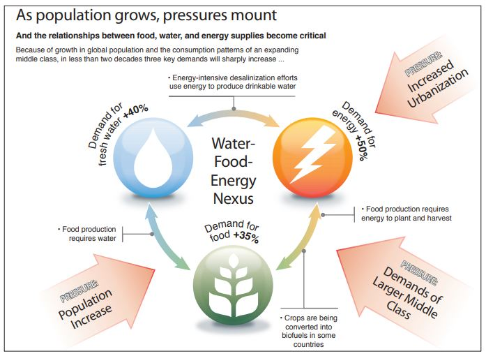 diagram showing the interconnected nature of energy, water, and food demands and stressors in a changing climate