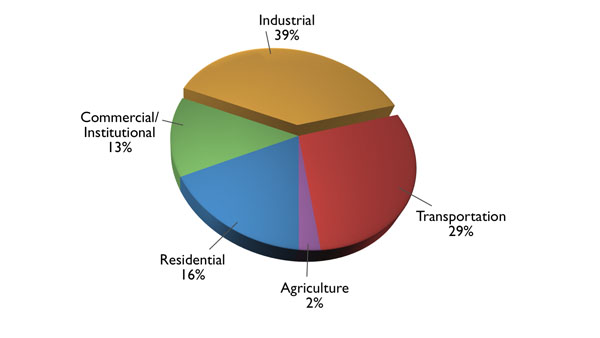 Local ghg emission sources geog 438w human dimensions of global pie chart of canadian energy use by sector commercial 13 industrial 39 ccuart Images