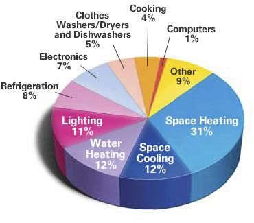 Local Ghg Emission Sources Geog 438w Human Dimensions Of Global
