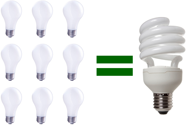 9 incandescent bulbs equalling one compact flourescent