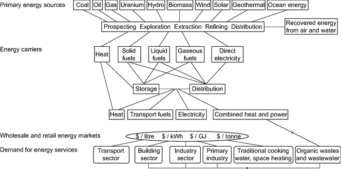 chart showing interactions between energy sources, carriers, markets, and demand
