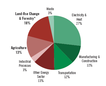 Pie chart showing participation in GHG emissions by sector. See text version link in the caption for details