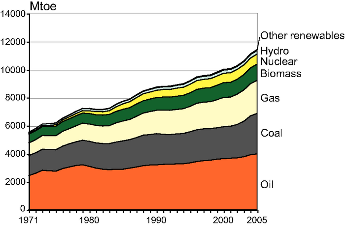 Chart of primary energy consumption by fuel type.  Critical information in paragraph above