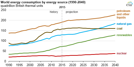 EIA chart showing projected energy consumption by source 2015-2040