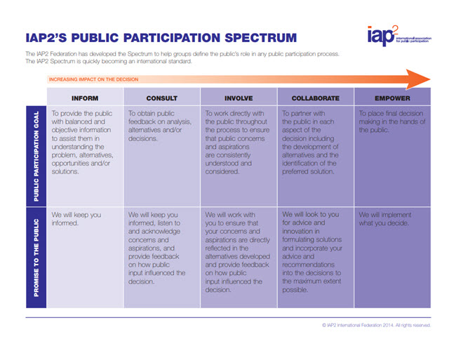 IAP2's Public Participation Spectrum. See link below for details.