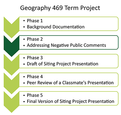 "flow chart highlighting phase 2, Addressing Negative Public Comments"" as the task for this lesson."