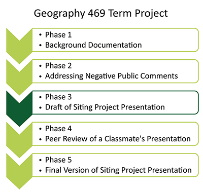 "flow chart highlighting phase 3, ""Draft of Siting Project Presentation"" as the task for this lesson."