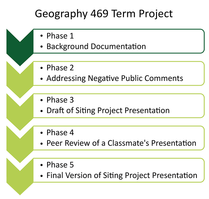Flow chart detailing progression of Final Project. See description in paragraph above