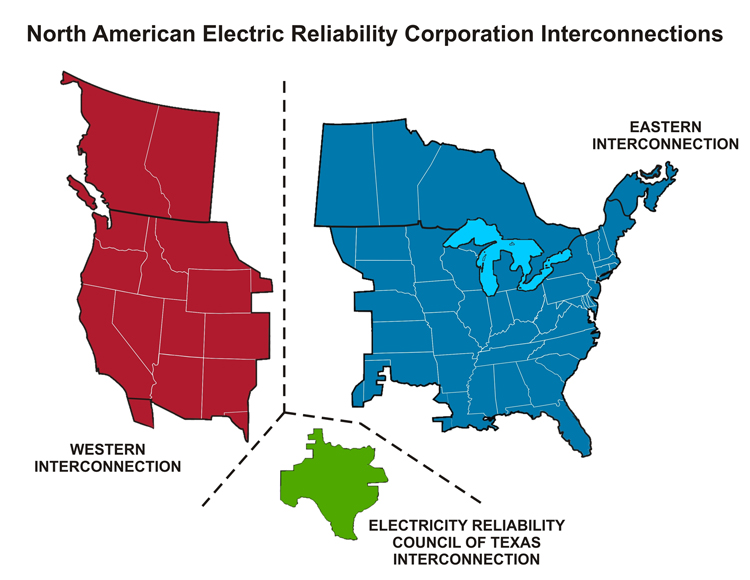 Map of the North American Electric Reliability Corporation Interconnections. Split into West (NV-CA), East (ME-NE) and the Council of Texas