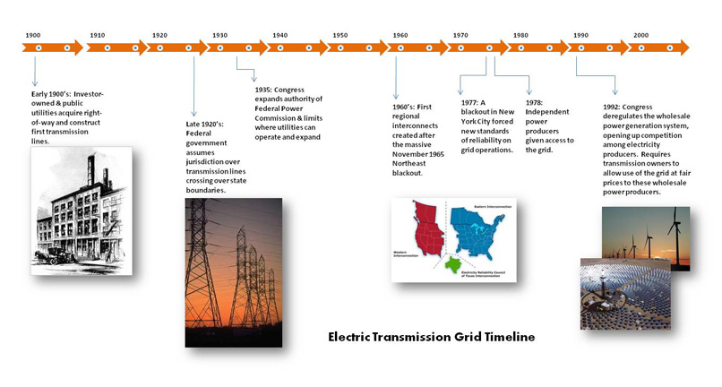 Electric Transmission Grid Timeline. See text version in caption