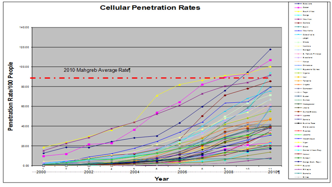 Cellular Penetration Rates. Adequate description in caption and text.