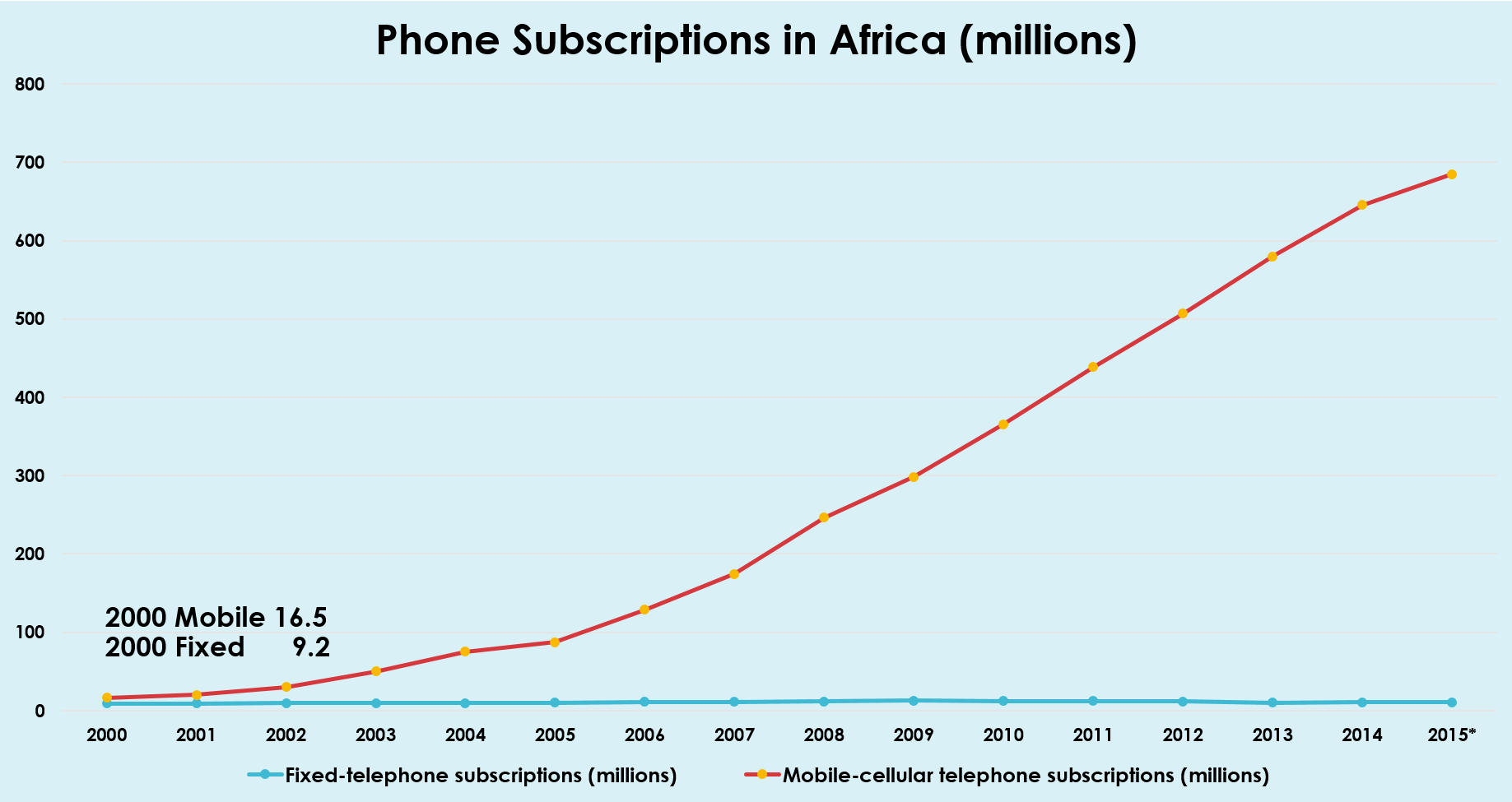 Phone subscriptions in Africa (graph) increases year by year