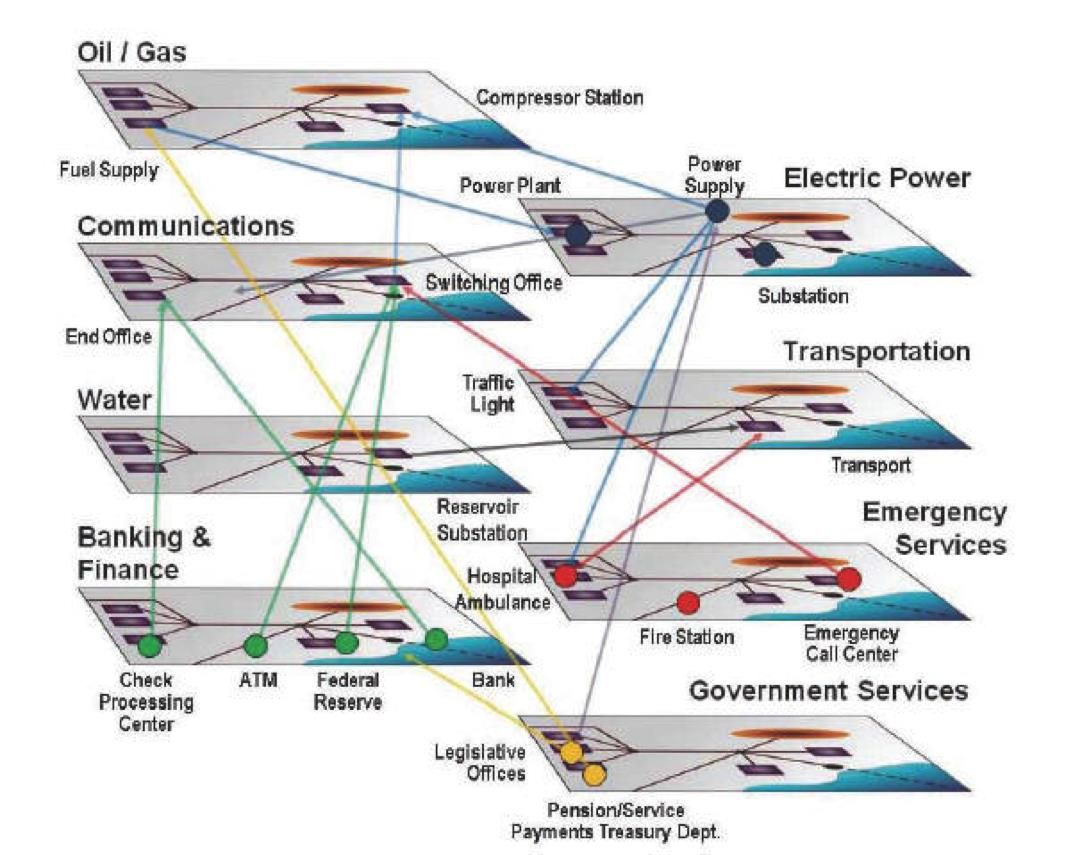 A Conceptual Illustration of the Interconnectedness of Elements Contained Within Each Critical Infrastructure