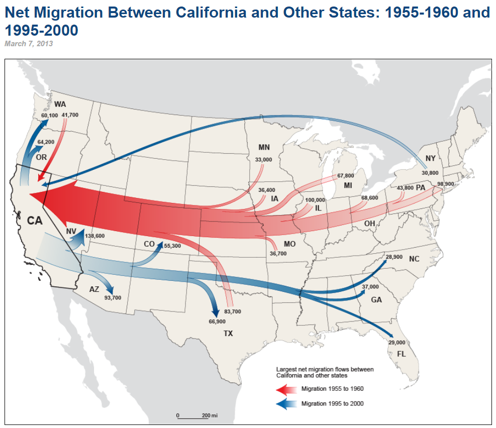 A map of net migration to and from California, red arrows going west show 1955-1960, blue arrows going mostly east show 1995-2000