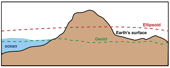 schematic geoid's relationship with earth's surface and reference ellipsoid