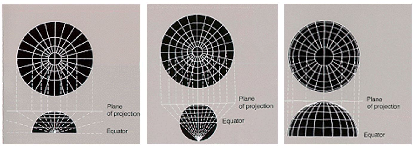 Illustration of changing the point of projection resulting in different map, see text above