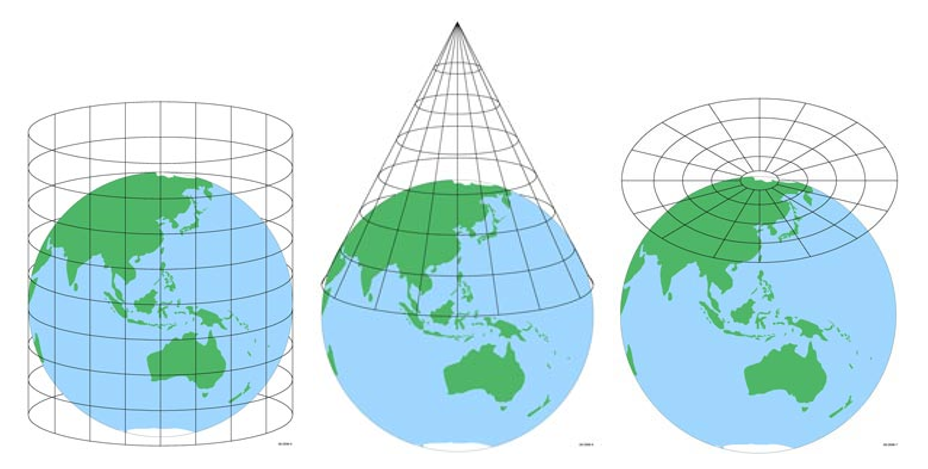 Developable surfaces (cylinder, cone, plane) and their use in a map projection, see surrounding text