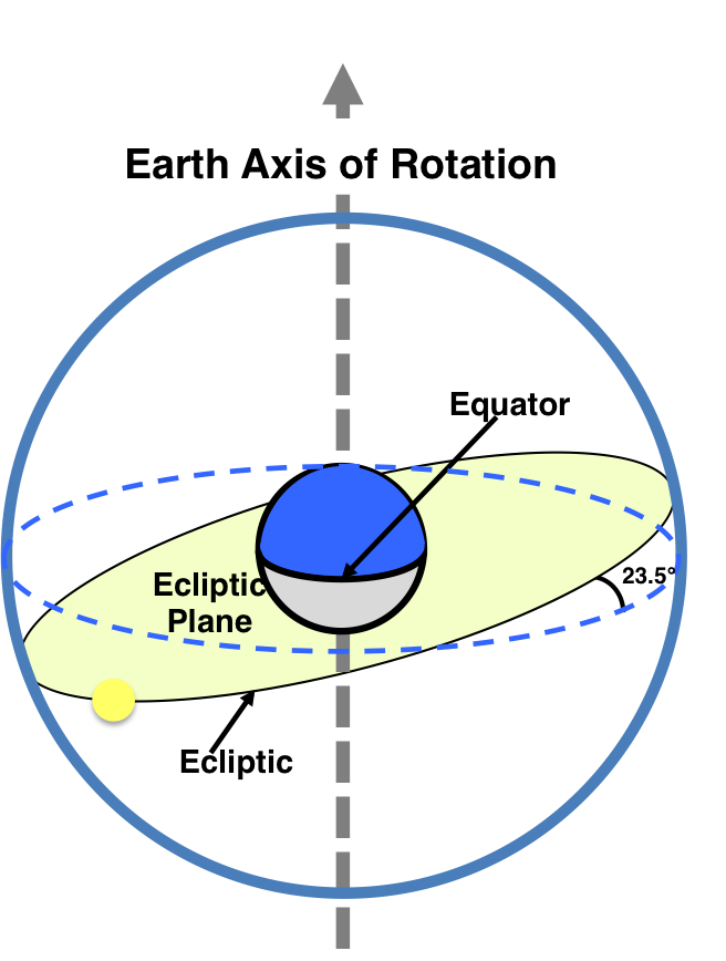 earth sun geometry em sc 100 first year seminar diagram of map scale diagram of earth's axis of rotation