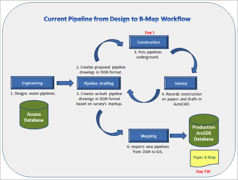 current pipeline from design to b map workflow engineering pipeline drafting construction
