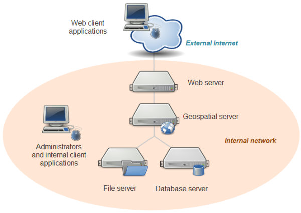 System Architecture For GIS Web Services