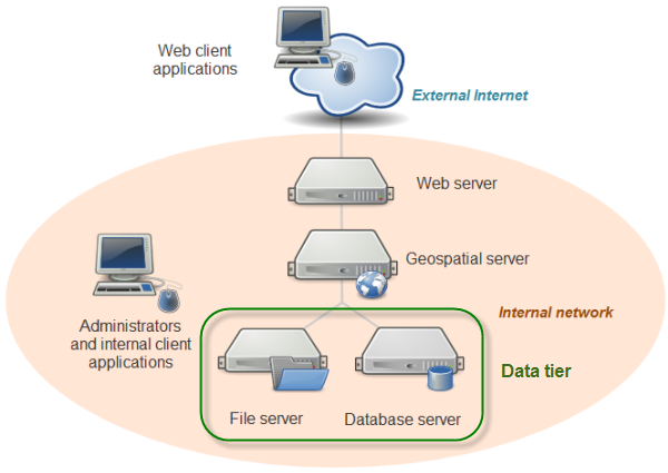 The Data Tier Of Your Web Mapping Architecture Geog 585 Web Mapping