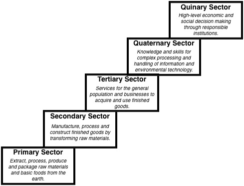 sectors of economy essay Secondary sector of the economy  some economists contrast wealth-producing sectors in an economy such as manufacturing with the.