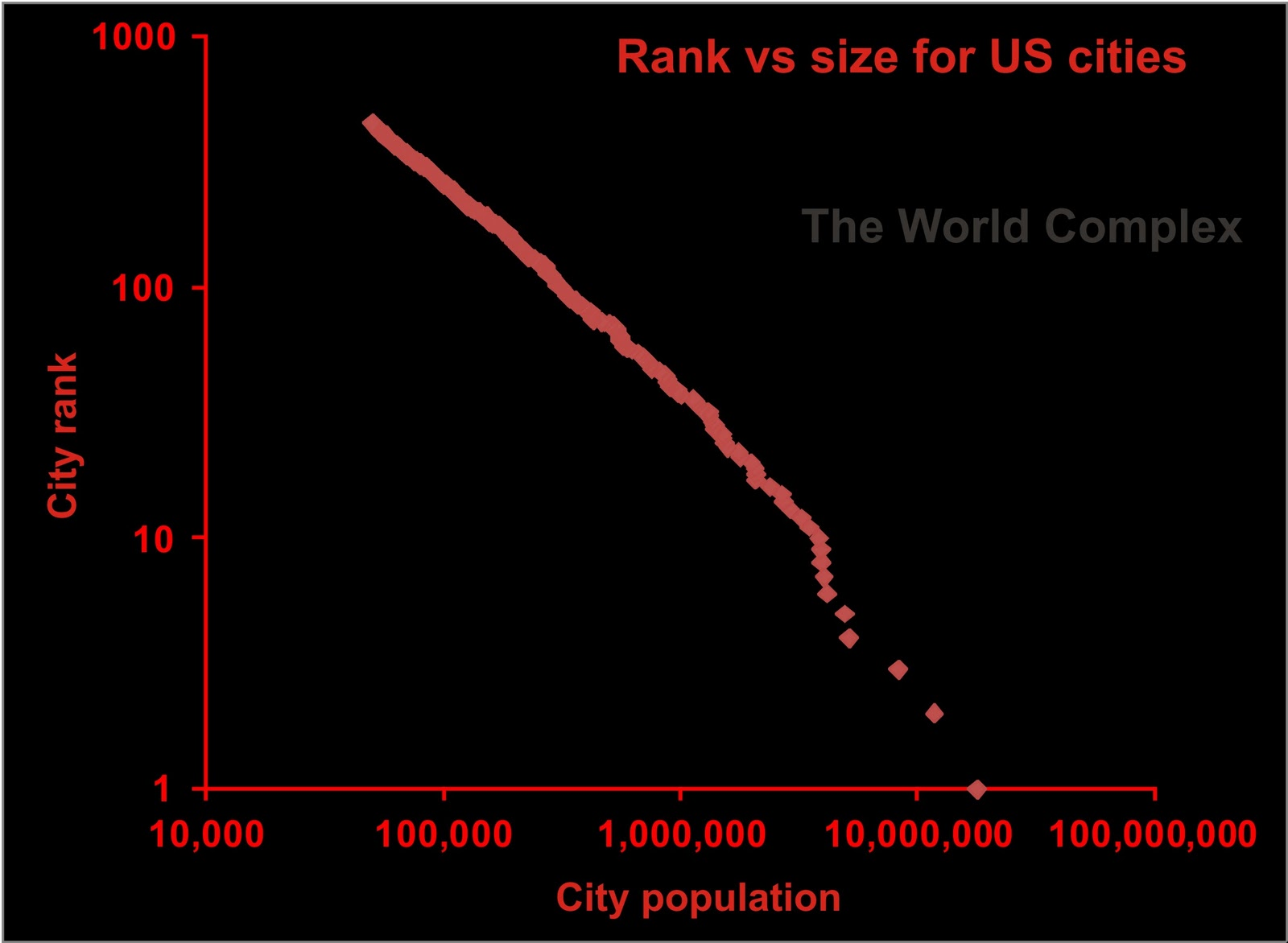 Zipf's Rank Size graphic