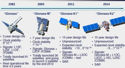 Info and images describing GLONASS Satellites from various years