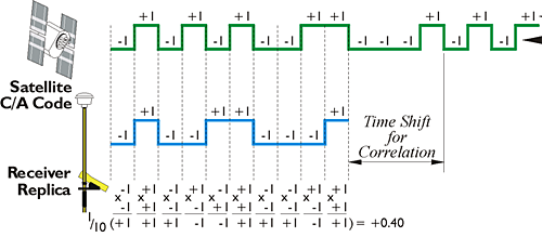 pseudorange code observable illustrated as square waves of code states