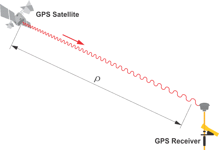 A wave from a GPS Satellite to a GPS Receiver, the entire length labeled with rho