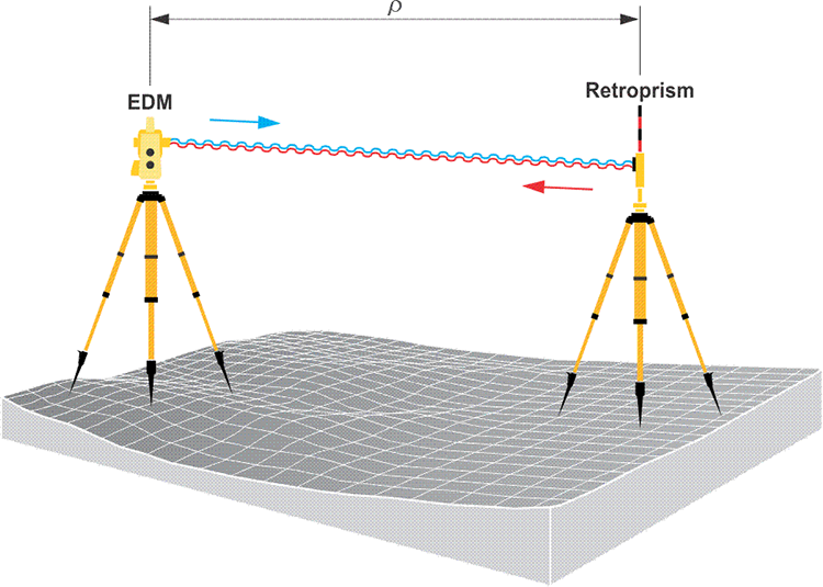EDM sending signal to reflect off retroprism and return to EDM, distance rho
