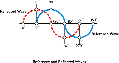Reference and Reflected Waves, one quarter phase shift