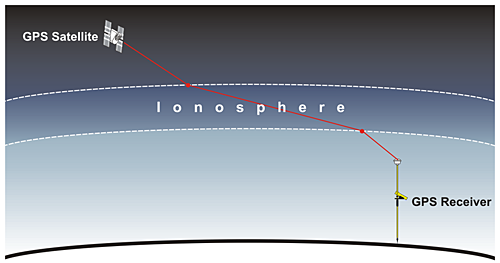diagram showing the distortion in the GPS signal caused by the ionosphere.