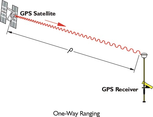 One-Way Ranging: GPS Satellite transmitting a message to a GPS receiver over distance rho